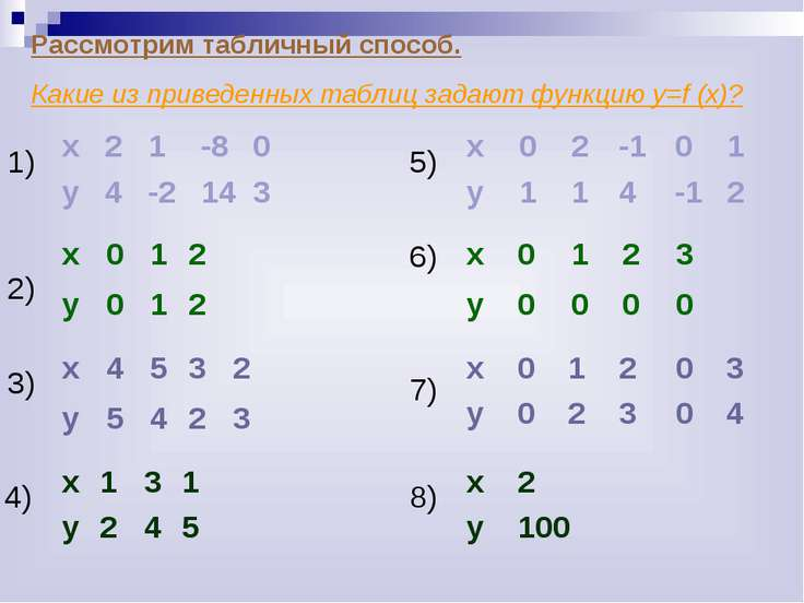 Рассмотрим табличный способ. Какие из приведенных таблиц задают функцию у=f (...