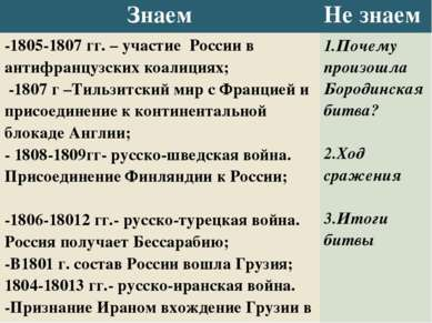 Знаем Не знаем -1805-1807 гг. – участиеРоссии в антифранцузских коалициях; -1...