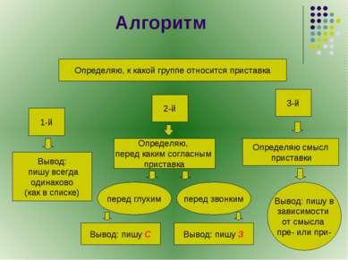 Алгоритм Определяю, к какой группе относится приставка 1-й 2-й 3-й Вывод: пиш...
