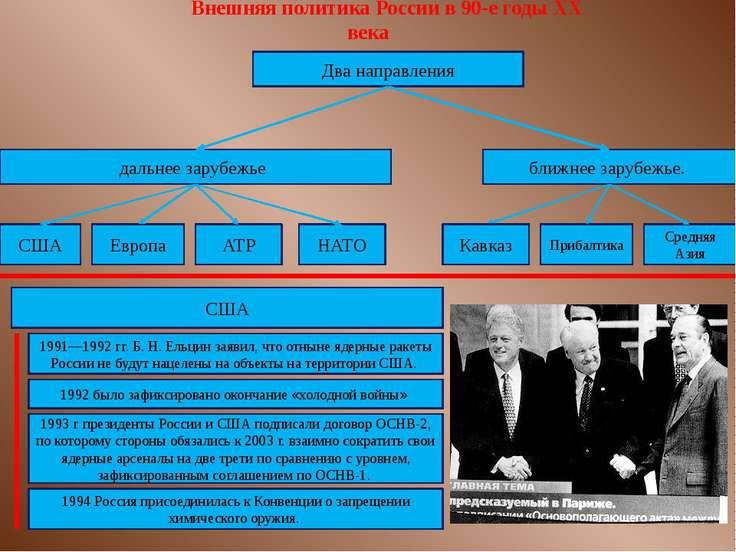 Внешняя политика России в 90-е годы ХХ века Два направления дальнее зарубежье...