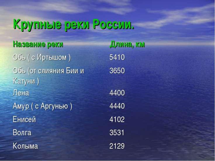 Крупные реки России.