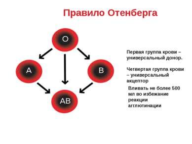 Правило Отенберга Первая группа крови – универсальный донор. Четвертая группа...