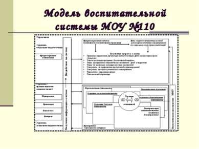 Модель воспитательной системы МОУ №110