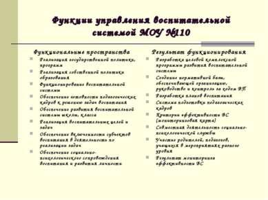 Функции управления воспитательной системой МОУ №110 Функциональные пространст...