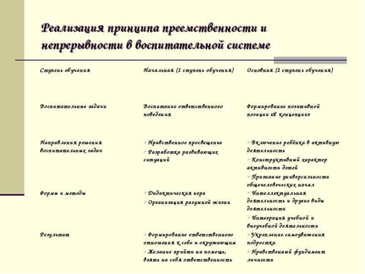 Реализация принципа преемственности и непрерывности в воспитательной системе ...