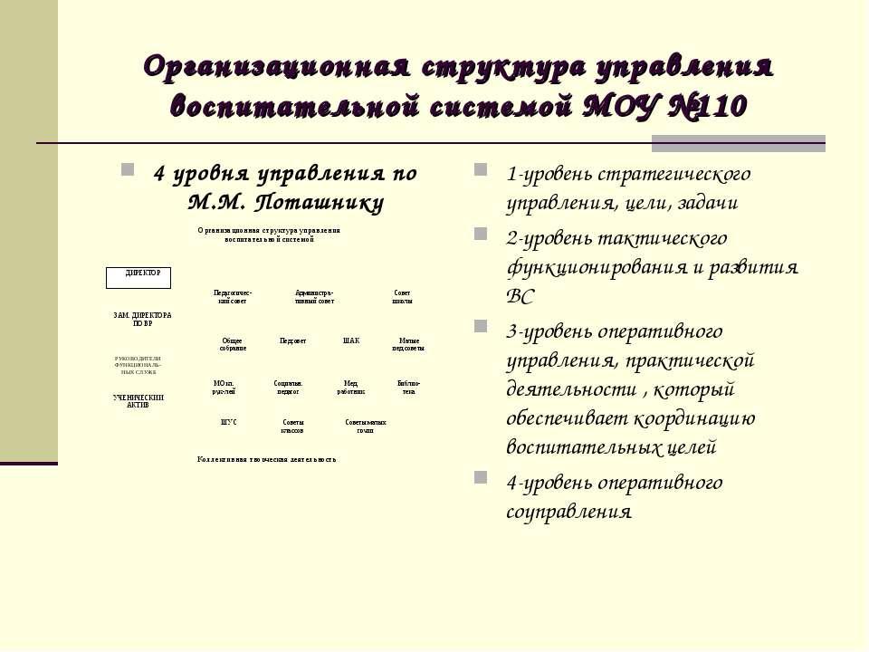 Организационная структура управления воспитательной системой МОУ №110 4 уровн...