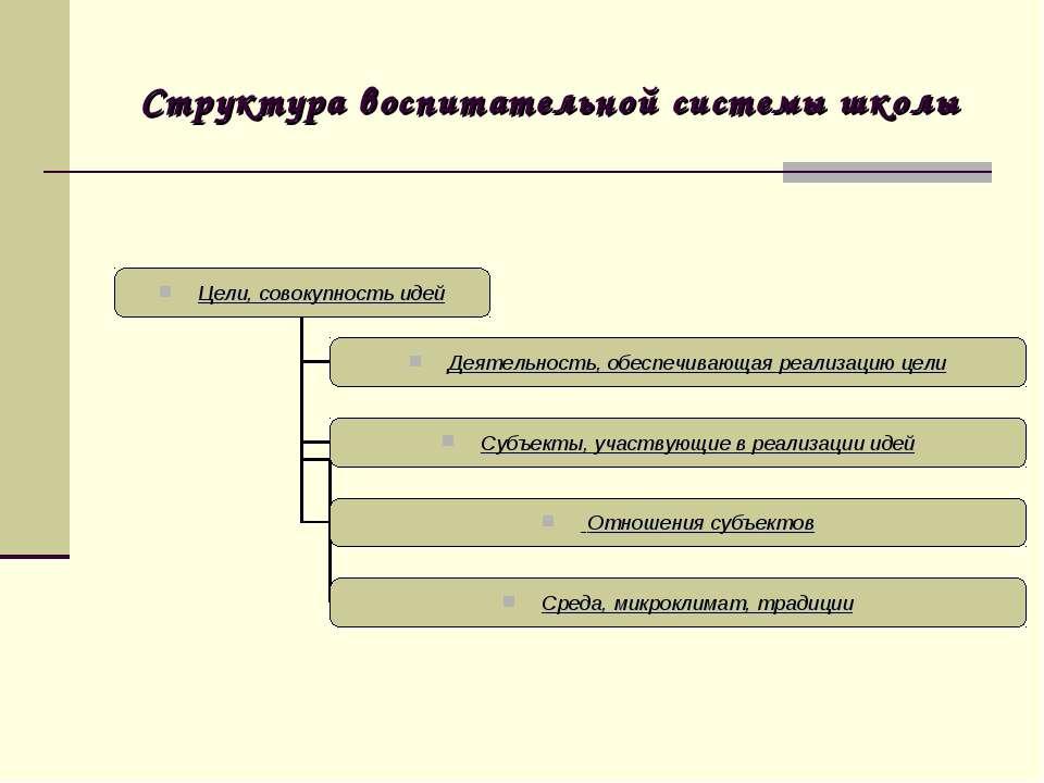 Структура воспитательной системы школы