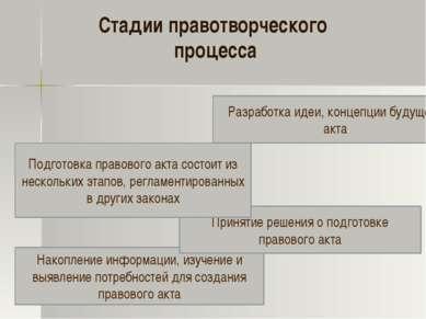 Стадии правотворческого процесса Накопление информации, изучение и выявление ...