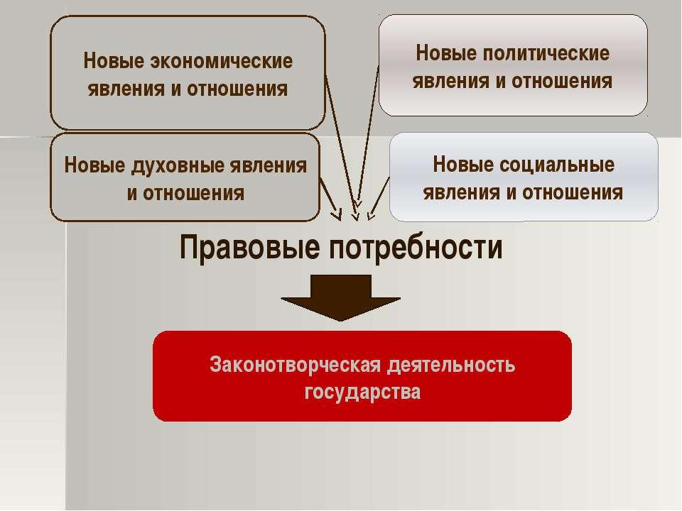 Правовые потребности Новые экономические явления и отношения Новые политическ...