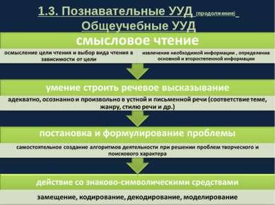 1.3. Познавательные УУД (продолжение) Общеучебные УУД