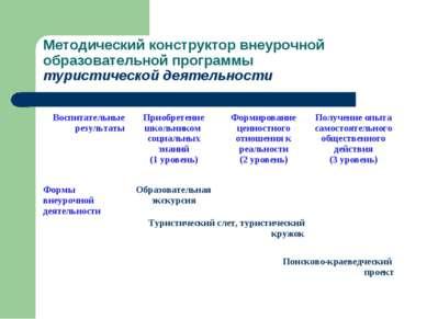Методический конструктор внеурочной образовательной программы туристической д...