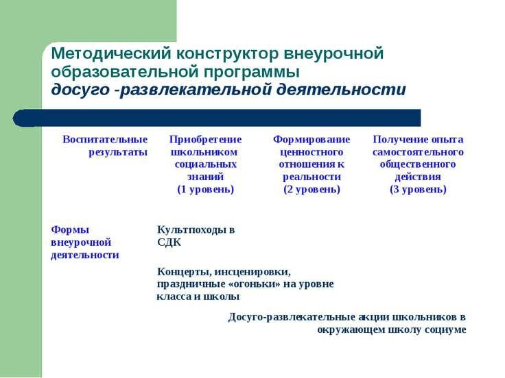 Методический конструктор внеурочной образовательной программы досуго -развлек...