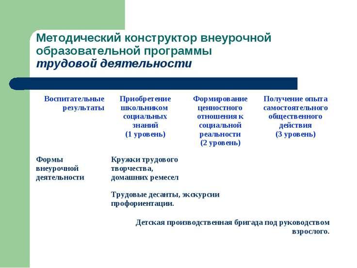 Методический конструктор внеурочной образовательной программы трудовой деятел...