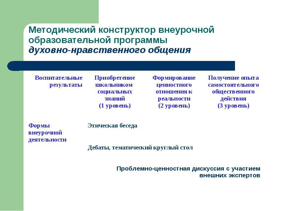 Методический конструктор внеурочной образовательной программы духовно-нравств...