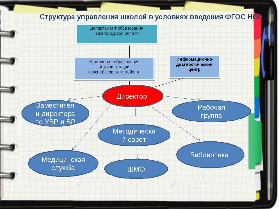 Структура управления школой в условиях введения ФГОС НОО. Заместители директо...
