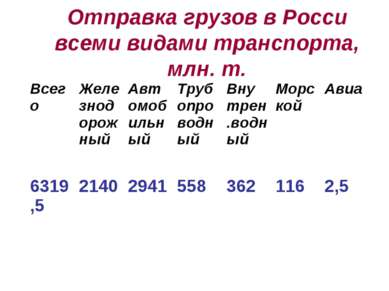 Отправка грузов в Росси всеми видами транспорта, млн. т. Всего Железнодорожны...