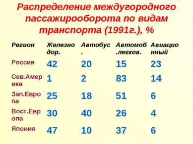 Распределение междугородного пассажирооборота по видам транспорта (1991г.), %...