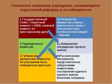 Соотнесите названные учреждения, занимающиеся подготовкой реформы и его обяза...