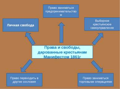 Права и свободы, дарованные крестьянам Манифестом 1861г Личная свобода Право ...