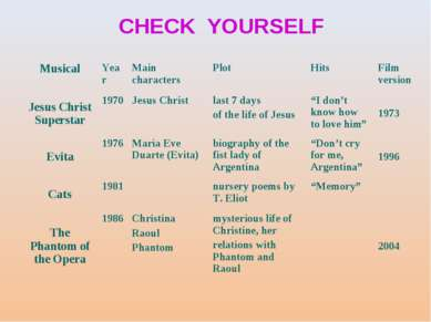 CHECK YOURSELF Musical Year Main characters Plot Hits Film version Jesus Chri...