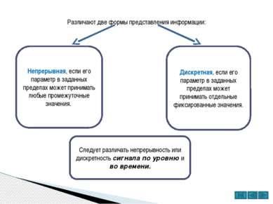 На рисунке в виде графиков изображены: а) непрерывный по уровню и во времени...
