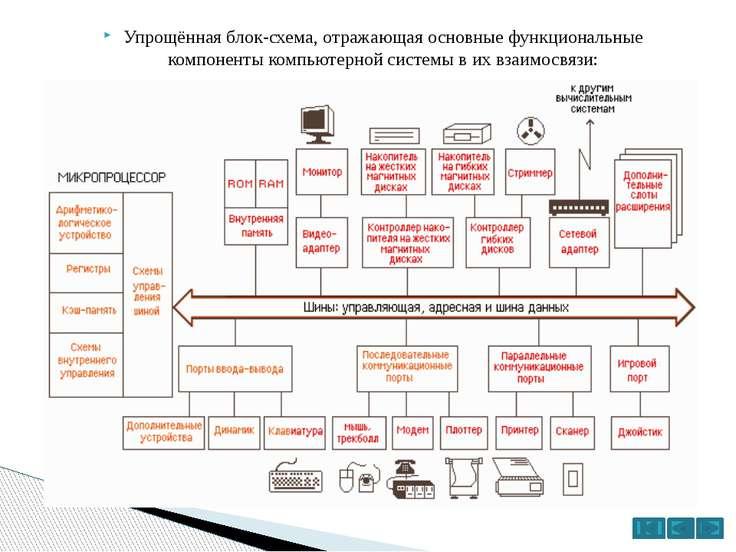 Современный ПК состоит из нескольких основныхблоковилиузлов: системный бло...