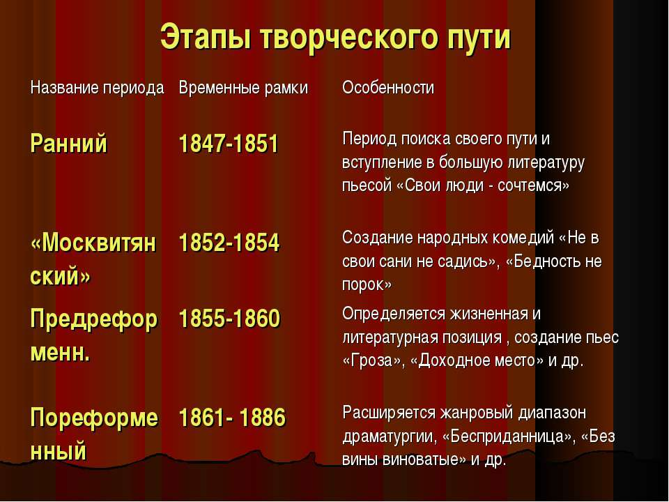 Этапы творческого пути Название периода Временные рамки Особенности Ранний 18...