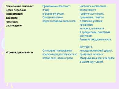 Применение основных целей передачи информации: действия; признаки; рассуждени...