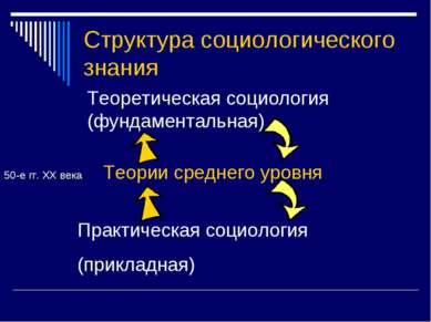 Структура социологического знания Теоретическая социология (фундаментальная) ...