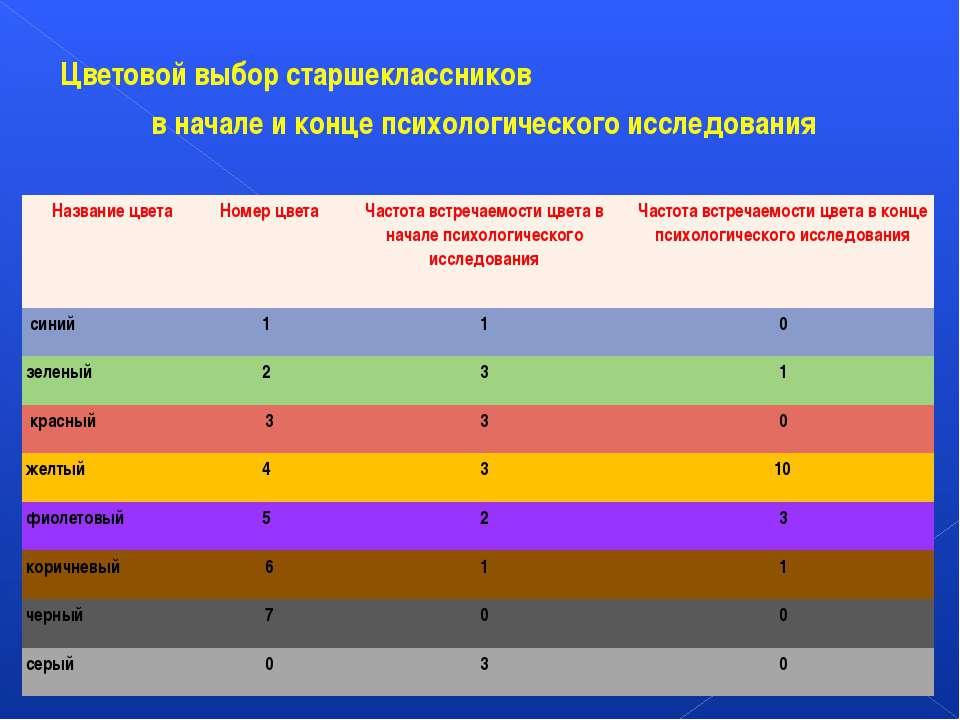 Цветовой выбор старшеклассников в начале и конце психологического исследовани...