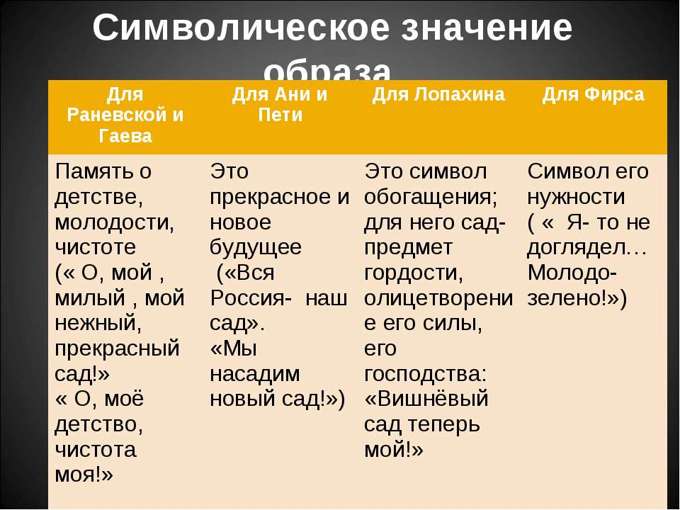 Символическое значение образа Для Раневской и Гаева Для Ани и Пети Для Лопахи...
