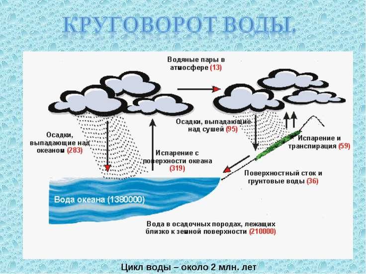 Цикл воды– около 2 млн. лет