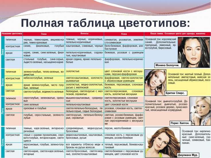 Полная таблица цветотипов: