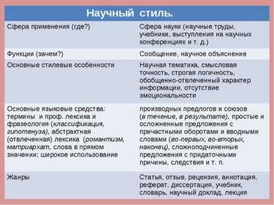 Научный стиль. Сфера применения (где?) Сфера науки (научные труды, учебники, ...