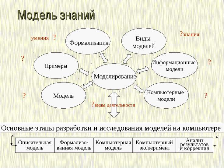 Модель знаний Виды моделей Примеры Компьютерные модели Модель Информационные ...