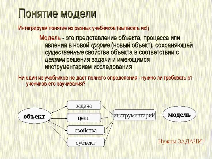 Понятие модели Интегрируем понятие из разных учебников (выписать их!) Модель ...