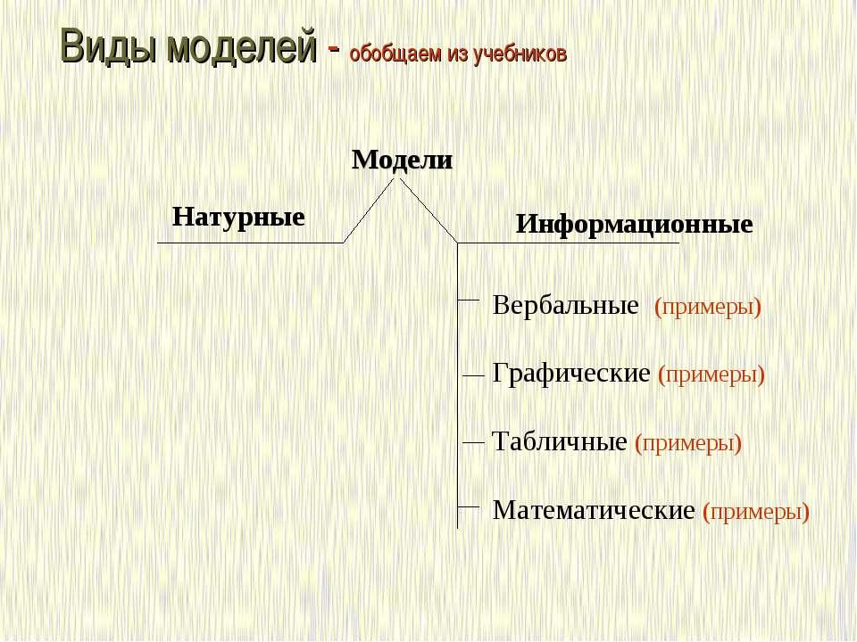 Виды моделей - обобщаем из учебников Модели Натурные Информационные Вербальны...