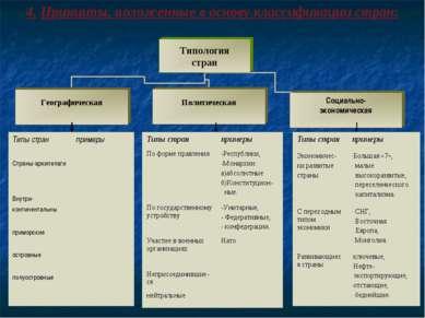 4. Принципы, положенные в основу классификации стран: Типы стран примеры Стра...