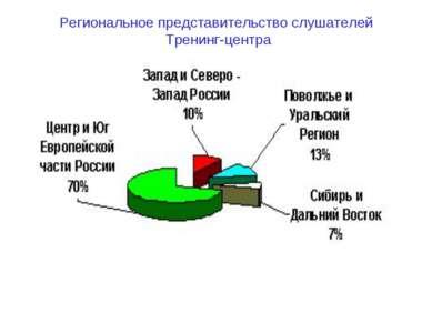 Региональное представительство слушателей Тренинг-центра