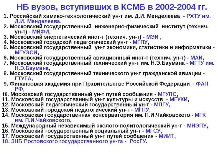 НБ вузов, вступивших в КСМБ в 2002-2004 гг. 1. Российский химико-технологичес...