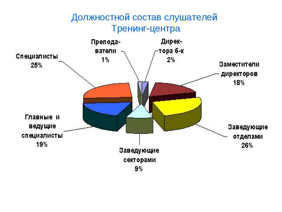 Должностной состав слушателей Тренинг-центра