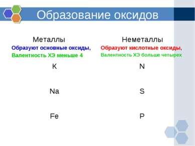 Образование оксидов Металлы Образуют основные оксиды, Валентность ХЭ меньше 4...