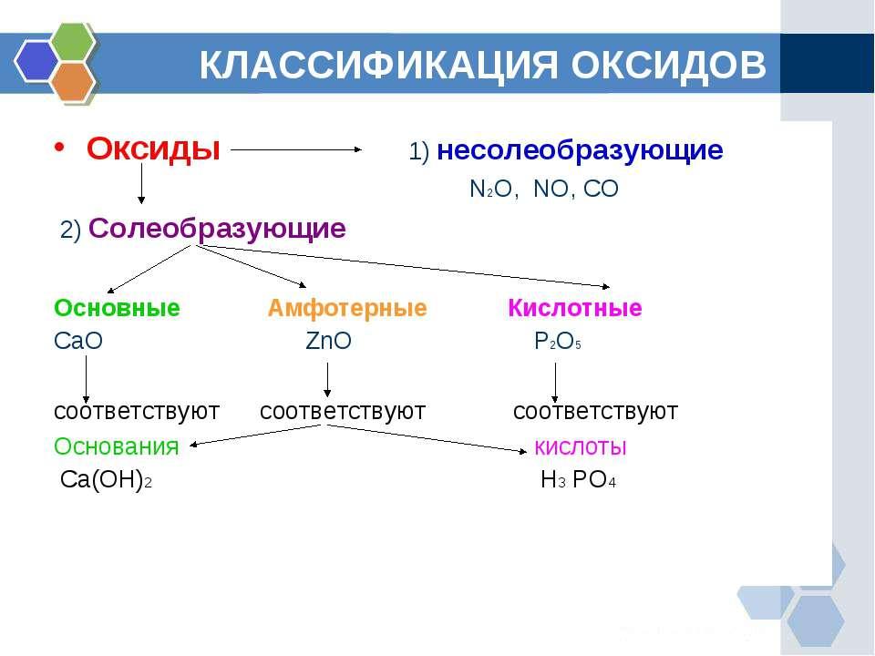КЛАССИФИКАЦИЯ ОКСИДОВ Оксиды 1) несолеобразующие N2O, NO, CO 2) Солеобразующи...