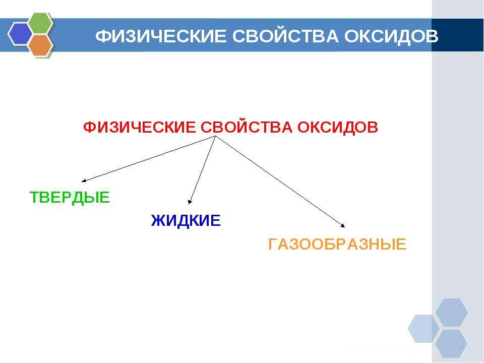 ФИЗИЧЕСКИЕ СВОЙСТВА ОКСИДОВ ФИЗИЧЕСКИЕ СВОЙСТВА ОКСИДОВ ТВЕРДЫЕ ЖИДКИЕ ГАЗООБ...