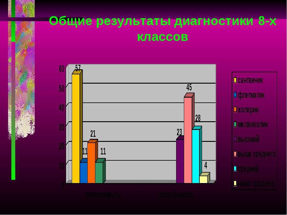 Общие результаты диагностики 8-х классов