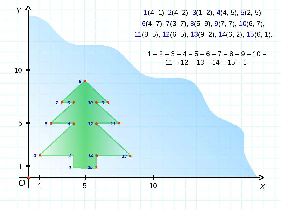 О Y X 1 5 10 1 5 10 1(4, 1), 2(4, 2), 3(1, 2), 4(4, 5), 5(2, 5), 6(4, 7), 7(3...