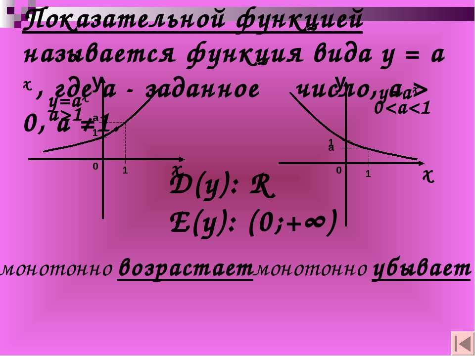 Показательной функцией называется функция вида у = а х , где а - заданное чис...