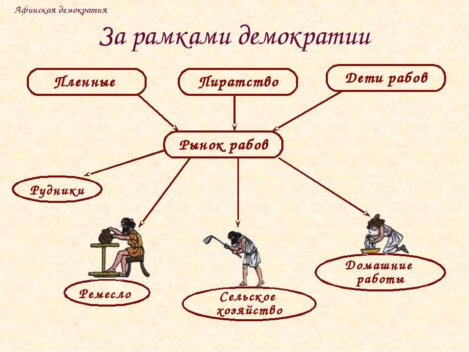 За рамками демократии Афинская демократия Пленные Пиратство Рудники Домашние ...