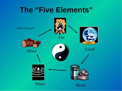 "The ""Five Elements"" Productive cycle Wood Water Metal Earth Fire"
