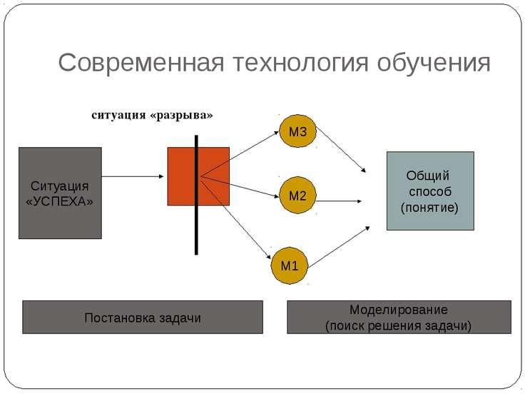 Современная технология обучения ситуация «разрыва» Ситуация «УСПЕХА» М3 М2 М1...